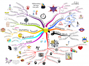 Big Ideas mind map