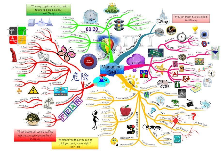 Managing Self mind map