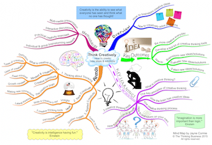 Mind Map Production