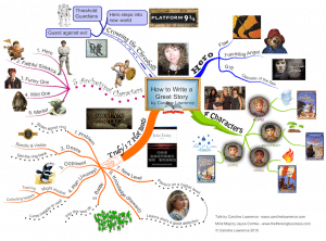 Caroline Lawrence mind map