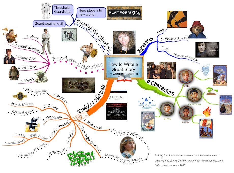 Caroline Lawrence mind map