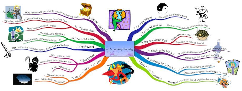 The Hero's Journey mind map