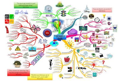 Managing Self mind map
