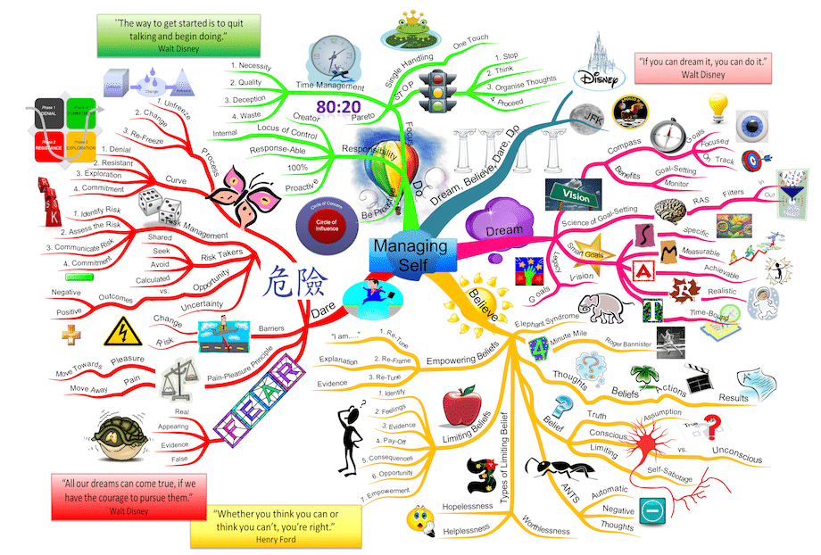 Mind Map Production Service The Thinking Business