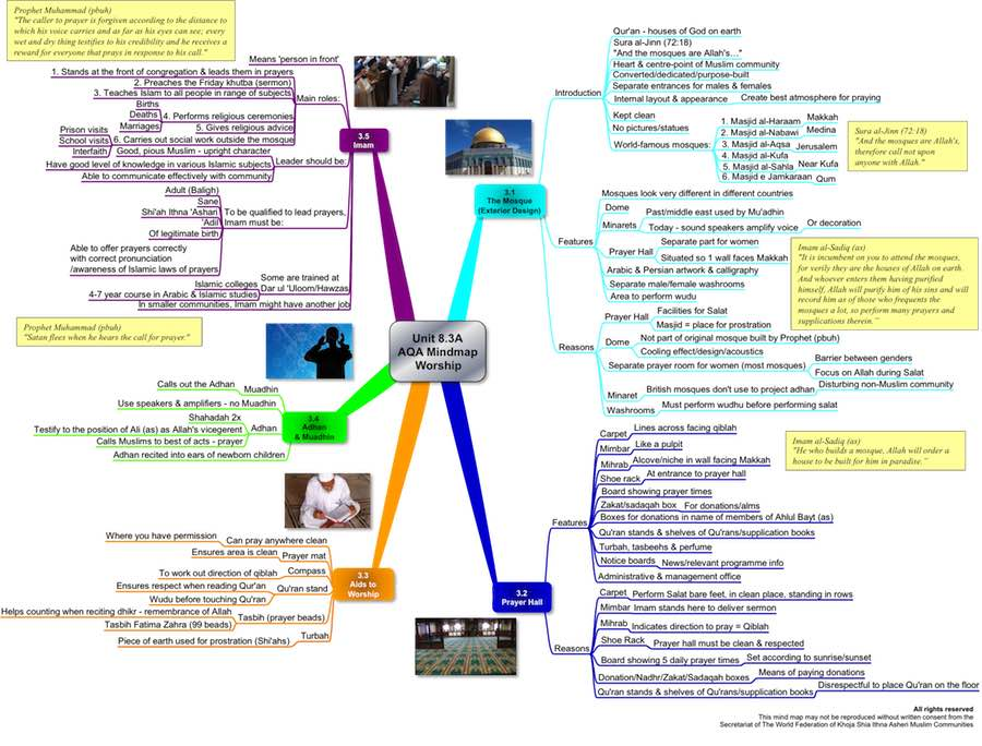 AQA Revision Mind Map