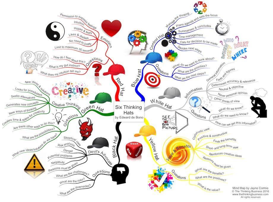 Six Thinking Hats mind map