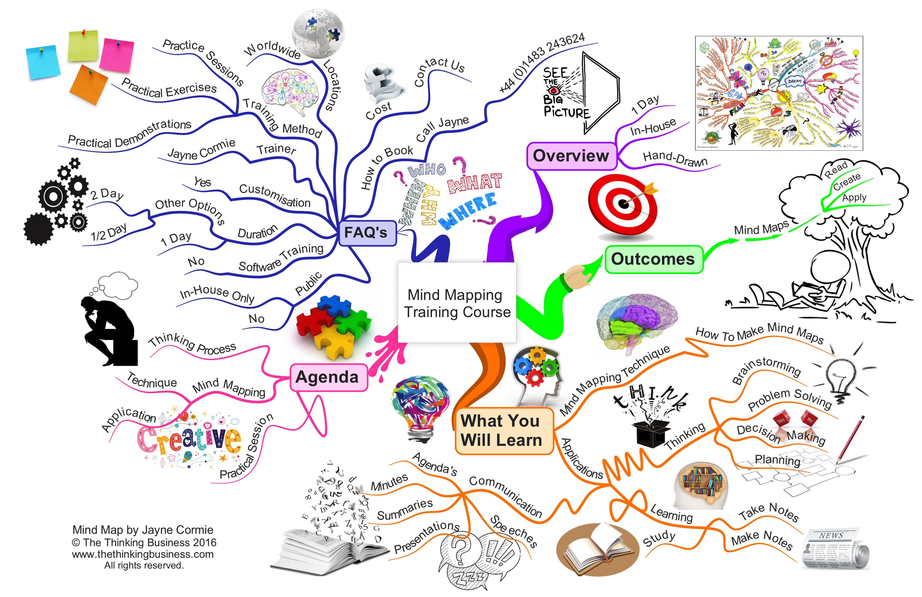Mind Mapping Training Course Introduction
